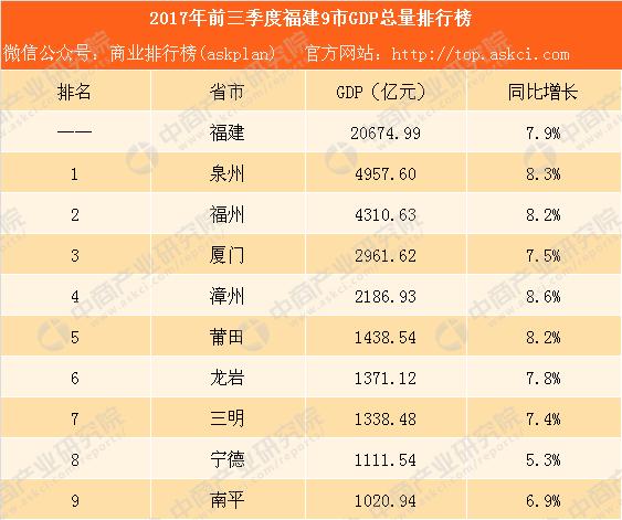 福建省各地市gdp_各地经济数据出炉多省人均收入增幅超过GDP增速