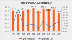 2017年10月中国农产品进口数据分析:进口额同比增长17.6%(附图表)