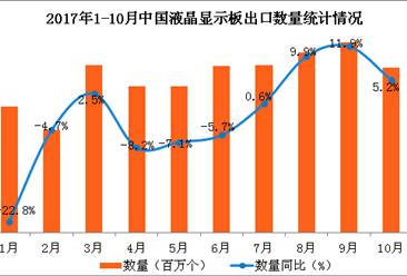 2017年1-10月中国液晶显示板出口数据分析:液晶显示板出口额同比增长1.6%