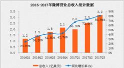 微博2017年三季度业绩报告:月活3.76亿  净利润超1亿美元同比增长215%(附图表)