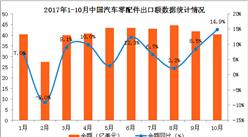 2017年1-10月中国汽车零配件出口数据分析:出口额同比增长7.7%(附图表)