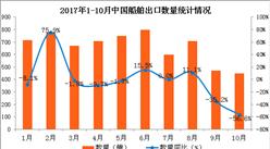 2017年1-10月中国船舶出口数据分析:船舶出口金额同比增长6%(图表)