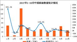 2017年1-10月中国原油出口数据分析:原油出口额同比增长91.9%(附图表)