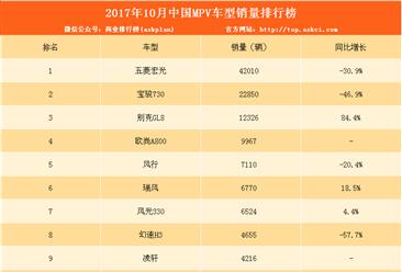 2017年10月MPV銷量排名:整體銷量下跌22.5% 五菱宏光優勢不再?