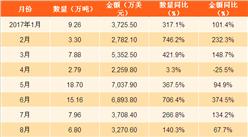 2017年1-10月中國大米出口數據分析:大米出口量同比增長近16成(附圖表)