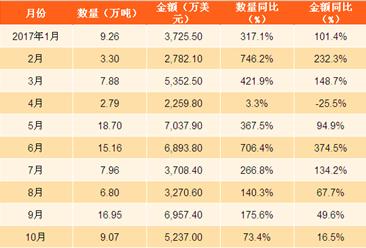 2017年1-10月中国大米出口数据分析:大米出口量同比增长近16成(附图表)