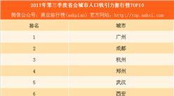 2017年第三季度中国省会城市人口吸引力排行榜TOP10:杭州不敌成都(附图表)