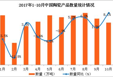 2017年1-10月中国陶瓷产品出口数据分析:陶瓷产品出口量同比增长2.6%(附图表)