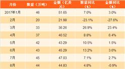 2017年1-10月中国鞋类出口数据分析:鞋类出口量同比增长8.7%(附图表)