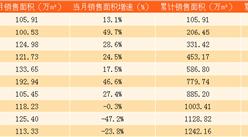 2017年10月中國海外發展銷售簡報:前10個月累計銷售額突破2千億港元(附圖表)