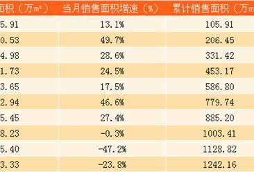2017年10月中国海外发展销售简报:前10个月累计销售额突破2千亿港元(附图表)