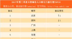 2017年第三季度中国主要城市人口吸引力排行榜TOP10:重庆被郑州取代(附图表)