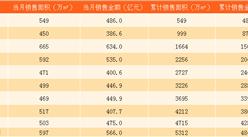 2017年10月碧桂园销售简报:碧桂园累计销售额即将破5000亿(附图表)