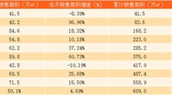 2017年10月金地集团销售简报:10月销售额同比增长35%(附图表)