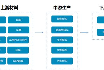 新朗逸回归轿车销量第一 中国轿车产业链分析(附10月轿车销量排名)