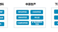 活性炭行业产业链及品牌企业分析:下游应用发展迅速 市场空间广阔(附图表)