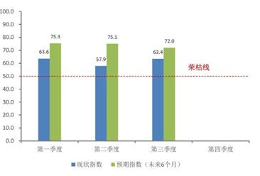 2017第三季度中国购物中心发展指数分析: 奥特莱斯表现最抢眼!