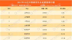 2017年10月中國乘用車企業銷量排行榜(TOP15)