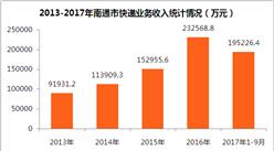 2017年南通市快递业务数据统计:全年快递业务收入将达30亿元(附图表)