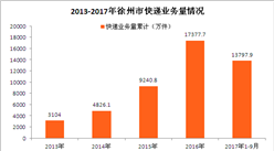 徐州快递大数据分析:双十一来袭 2017年快递业务量将破2亿(附图表)
