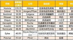 2017年前三季度全球藥物銷售額排行榜(TOP100):修美樂以絕對優勢霸占榜首(附榜單)