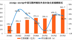 2017年第三季度中国互联网餐饮外卖市场分析: 饿了么百度外卖联盟稳居第一!(图表)