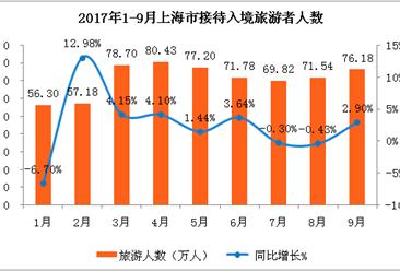 2017年1-9月上海市出入境旅游数据分析:入境游客639.11万人(附图表)