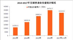 无锡快递大数据盘点:2017年快递收入有望破60亿(附图表)