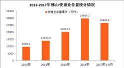 2016佛山双十一交易额达10.9亿 今年佛山快递会爆仓吗?(附快递数据图表)