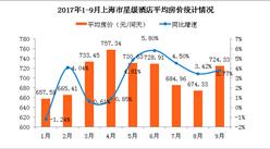 2017年1-9月上海市星級酒店經營數據分析:酒店房價止跌回升至724.33元(附圖表)