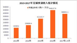 重庆快递大数据分析:2017年快递业务量有望破3亿件(图表)