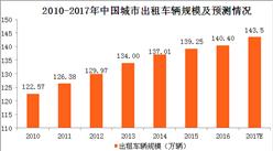 中国出租车行业发展现状与供需情况分析:预计2017年城市出租车辆规模将达143.5万辆(图表)