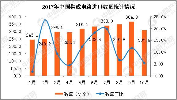 2017年10月中国集成电路进口数据分析:进口量同比增长