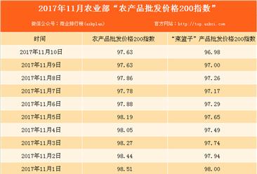 2017年11月10日农产品批发价格指数分析:猪肉价格下降1.1%