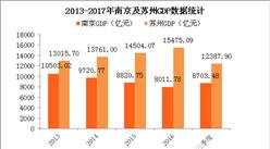 南京GDP不敌苏州 盘点那些经济吊打省会的城市(附图表)