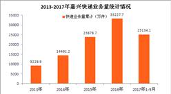 嘉兴快递大数据分析:2017年快递收入有望破4亿(附图表)