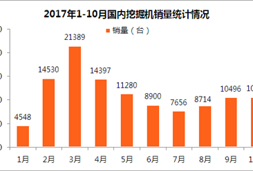 2017年1-10月全国挖掘机产销量及排名分析:销量增长98.2%(附榜单)
