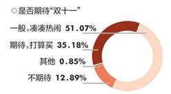 双十一消费者调查分析:超半数消费者是凑热闹 女性爱天猫男性爱京东
