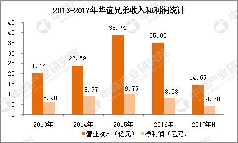 电影产业链及四大重点企业经营分析 中国电影 上海电影 万达电影 华谊