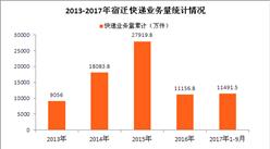 宿迁快递大数据分析:2017年快递业务量有望破1.6亿(附图表)