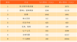 2017年11月11日全国电影票房排行榜:《雷神3》破5亿 《东方快车谋杀案》首映夺冠