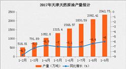 2017年天津市天然原油产量及预测(附图表)