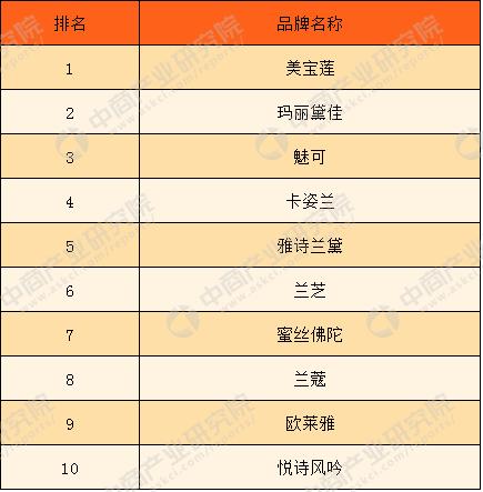 眉粉品牌排行榜_国货十大化妆品品牌——希芸上榜