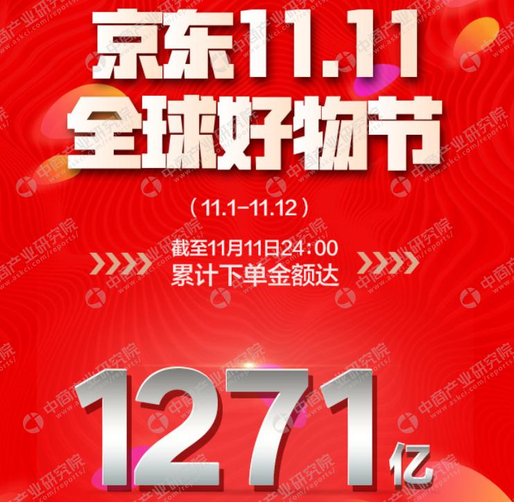 2017京东双十一销售额实时直播:京东累计销售额1271亿