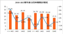 2017財年四季度迪士尼營收利潤雙下降 電影營業利潤暴降43%(附圖表)