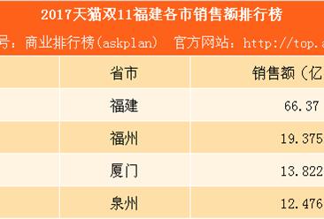 2017天猫双11福建各市销售额排行榜:福州远超厦门泉州(附榜单)