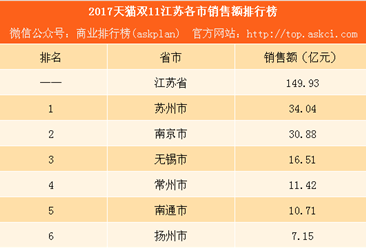 2017天猫双11江苏13市销售额排行榜:苏州比南京多花3亿(附榜单)