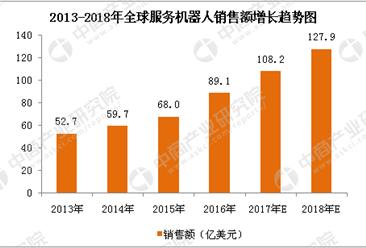2018年中国服务机器人市场分析及预测(附全文)