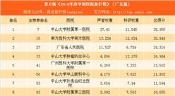 复旦版《2016年度中国医院排行榜》:广东9家医院上榜(附榜单)