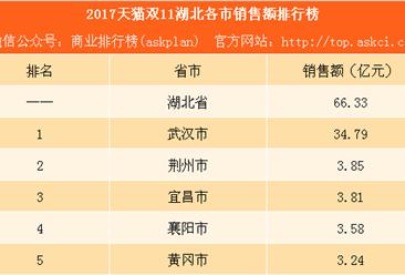 2017天猫双11湖北各市销售额排行榜:武汉剁手党花了35亿排名第一(附榜单)